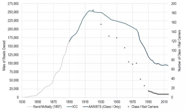美国铁路里程变化(单位:英里)