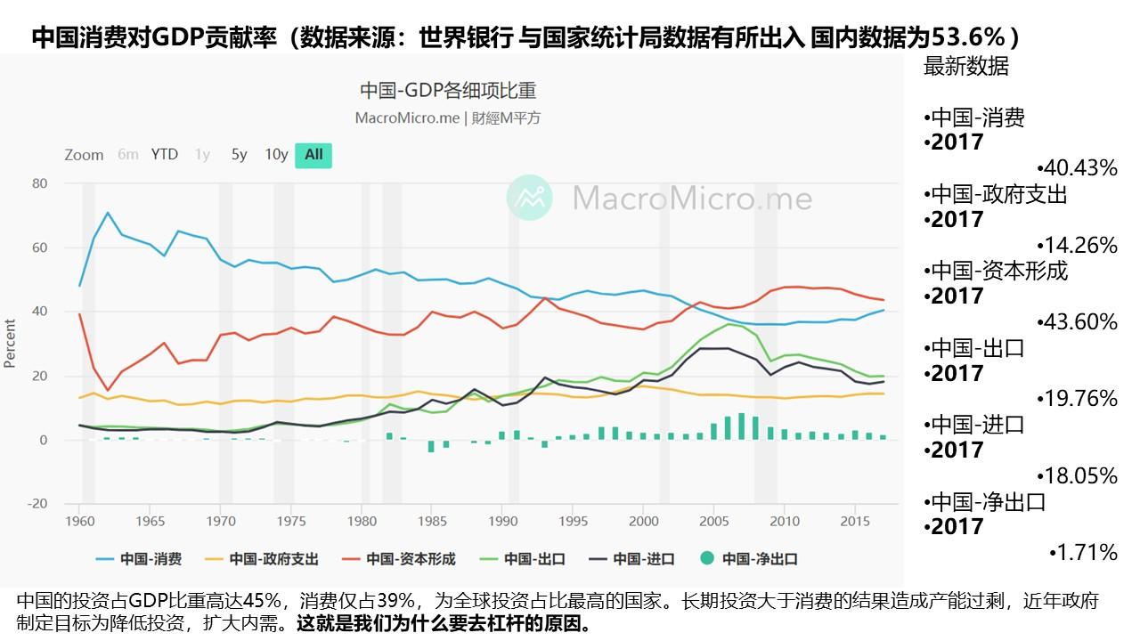 中国消费对GDP贡献率