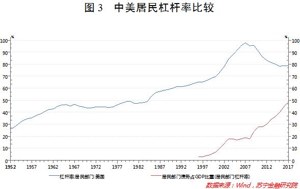 中美居民杠杆率比较
