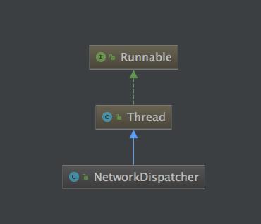 NetworkDispatcher