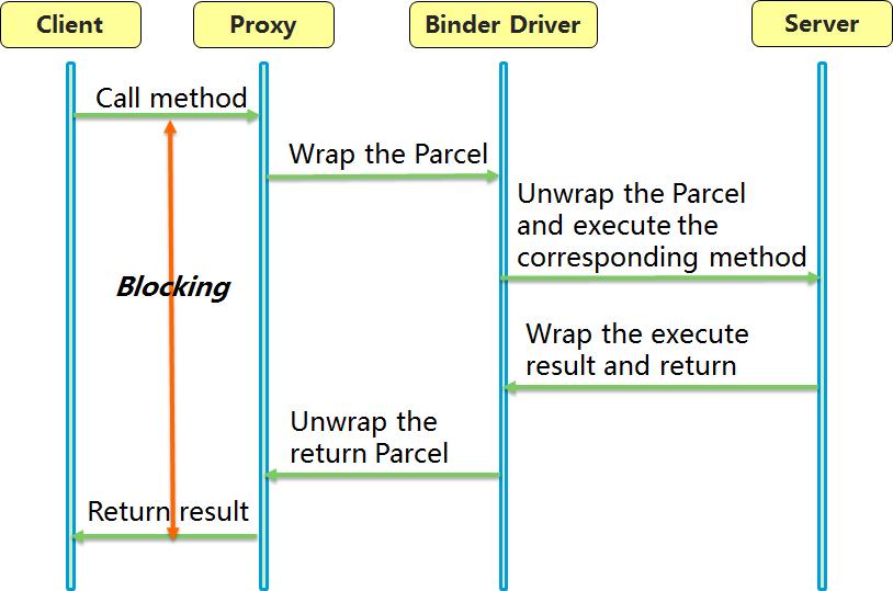 IPC具体的实际过程