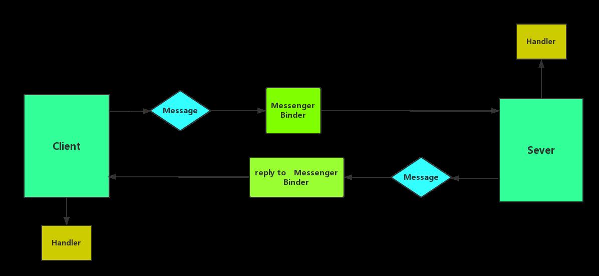 Messenger通信原理