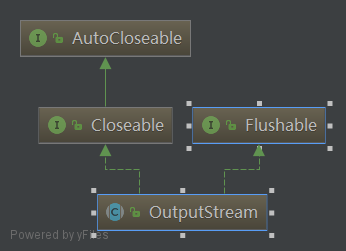 OutputStream继承关系