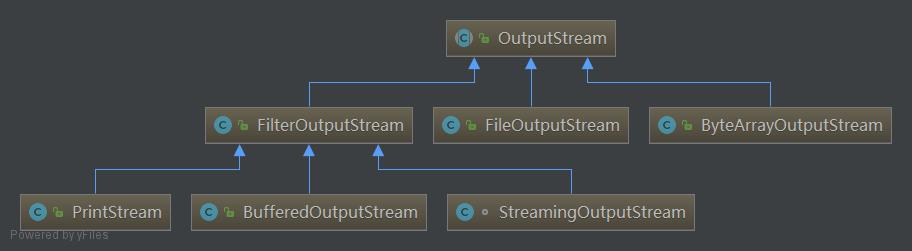 OutputStream中的装饰者模式