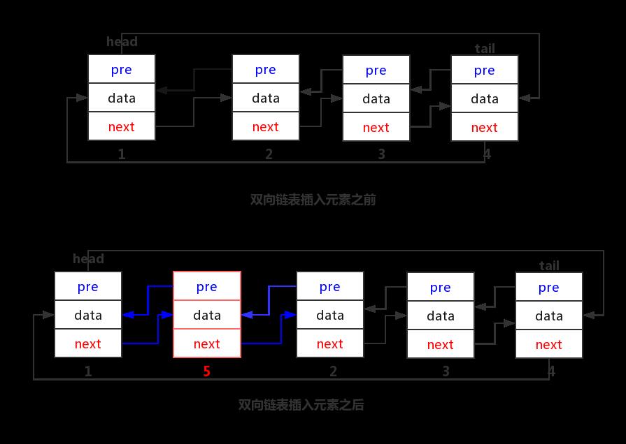 双向循环链表表插入元素