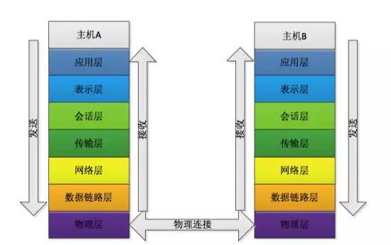 OSI通信模型.png
