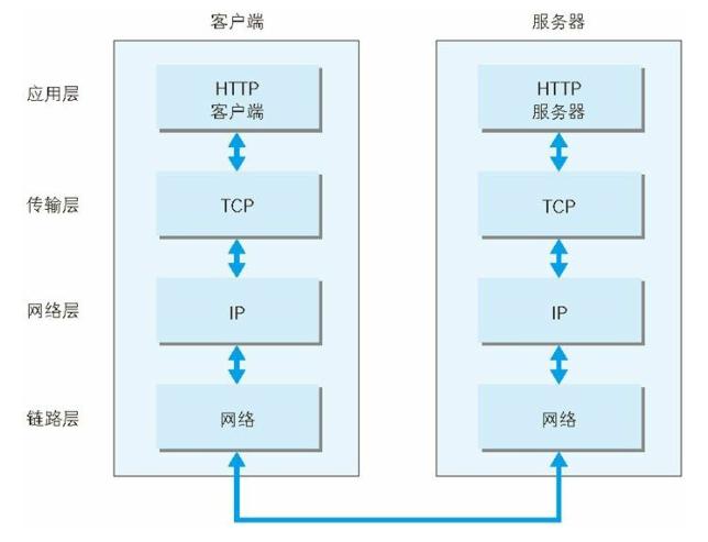 TCP及IP通信模型.png