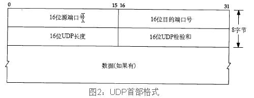 UDP报文格式.png