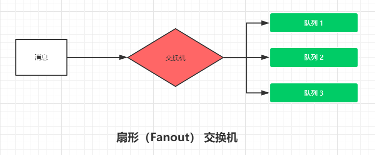 Fanout_exchange.png