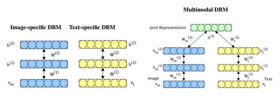 单模态和多模态DBM对比图