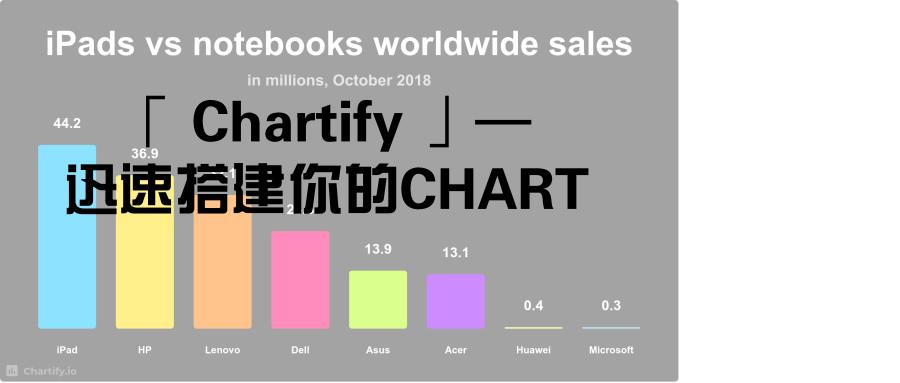 「 Chartify 」图表TOOL,快速创建你精致的CHART