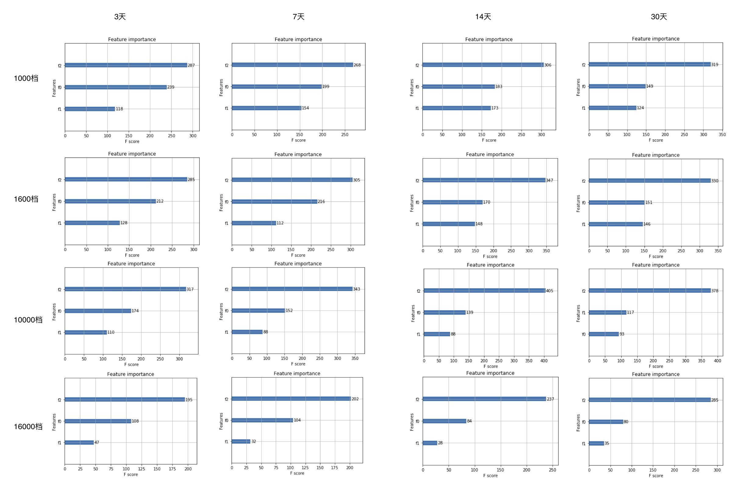 模型特征重要性分析