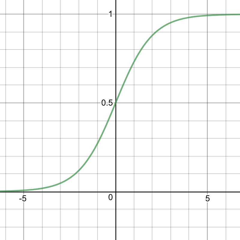 sigmoid function.png