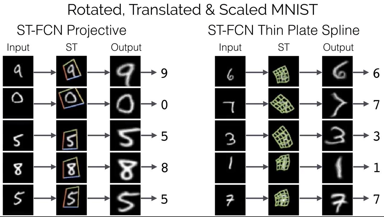 Spatial Transformer Network | 几米之家