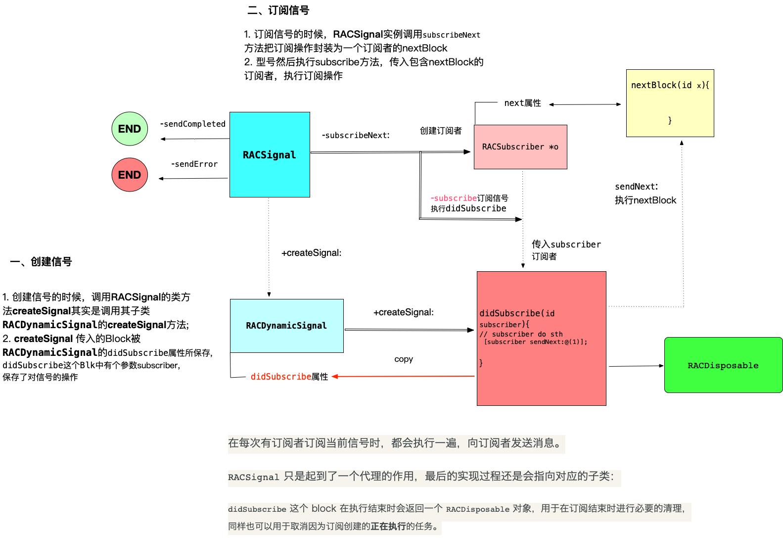 RACSignal流程