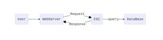 User-Server-CGI