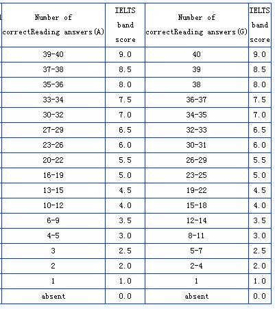 雅思阅读分数对照表 最新版