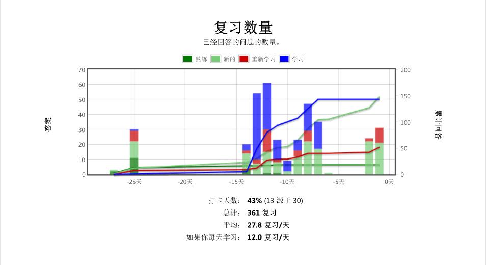 Anki_2018-12_复习数量.png