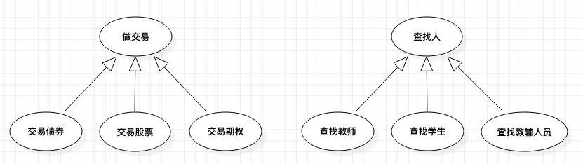 用例图——泛化关系