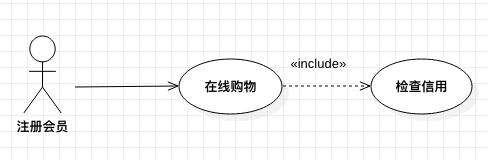 网上购物系统中用例之间的包含关系