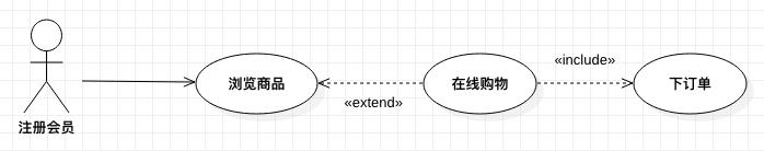客户网站购物的用例图(一)