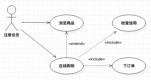 客户网站购物的用例图(二)