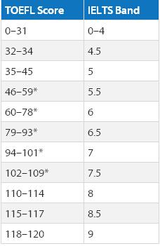 雅思托福分数换算 雅思和托福哪个更简单