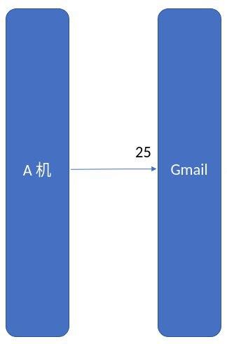 发邮件流程(不考虑 B 机代理)