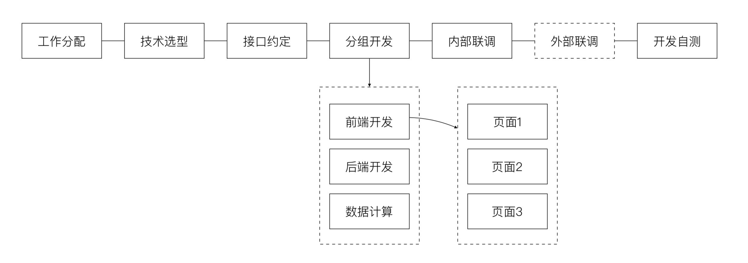 开发流程.png