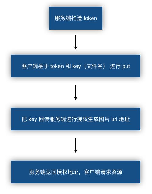 七牛云私有空间图片访问全流程.png