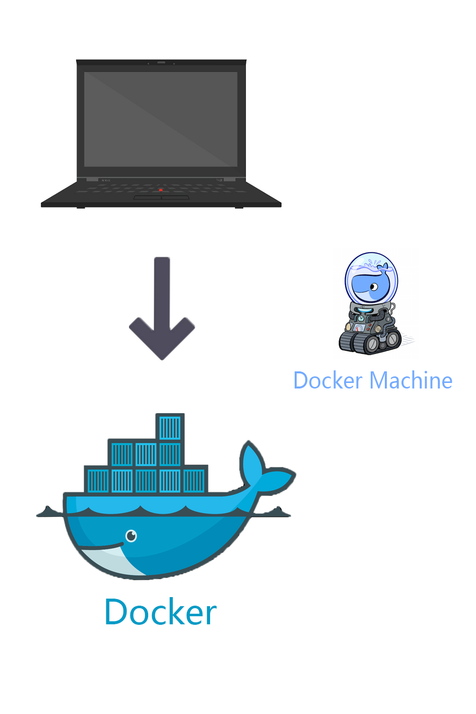 DockerMachineToDocker.png