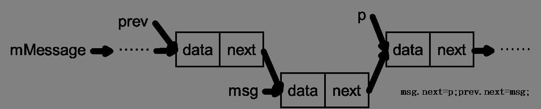 Message队列插入2-2