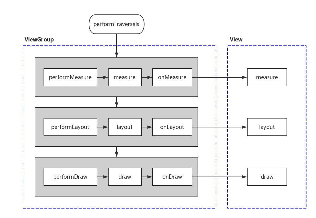 View的绘制流程