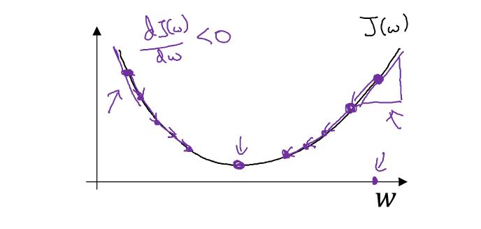 J(w,b)二维图像