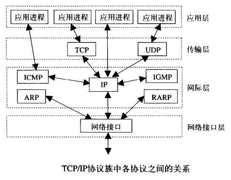TCP-IP协议族中各协议之间的关系.jpg
