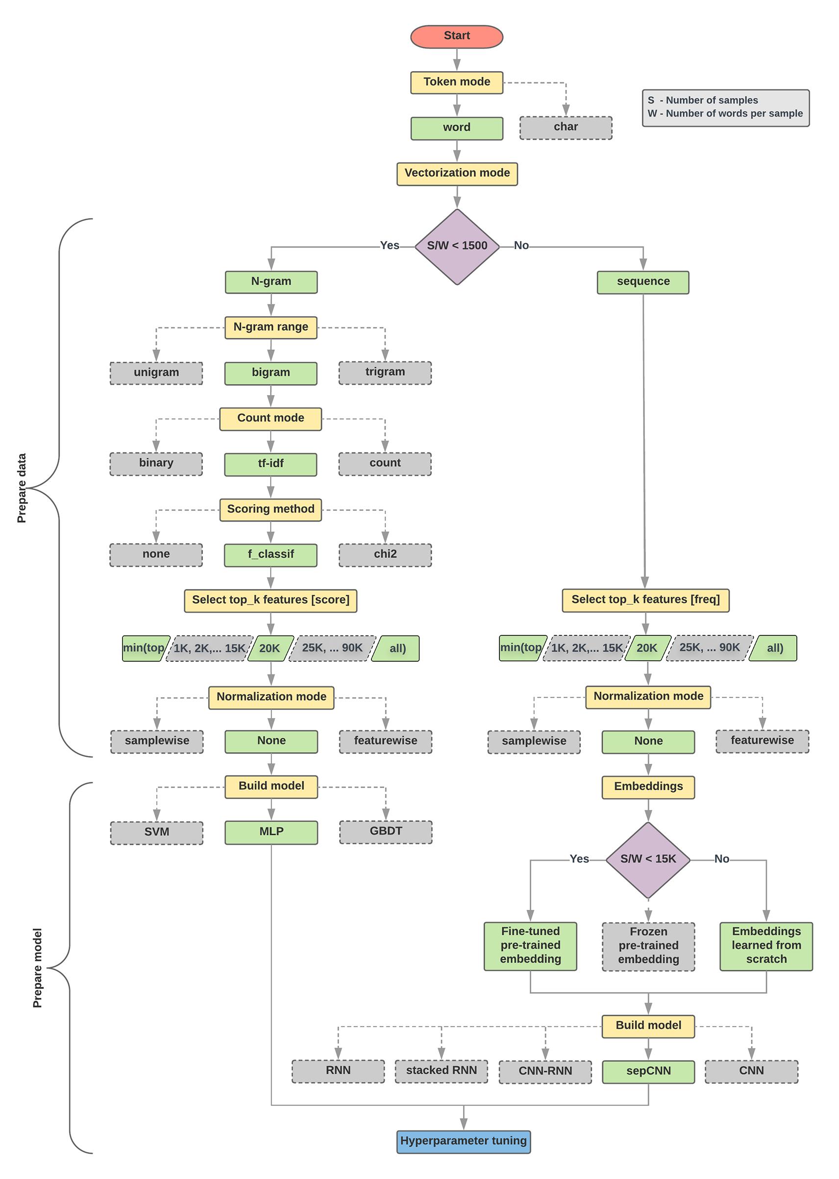TextClassificationFlowchart.png