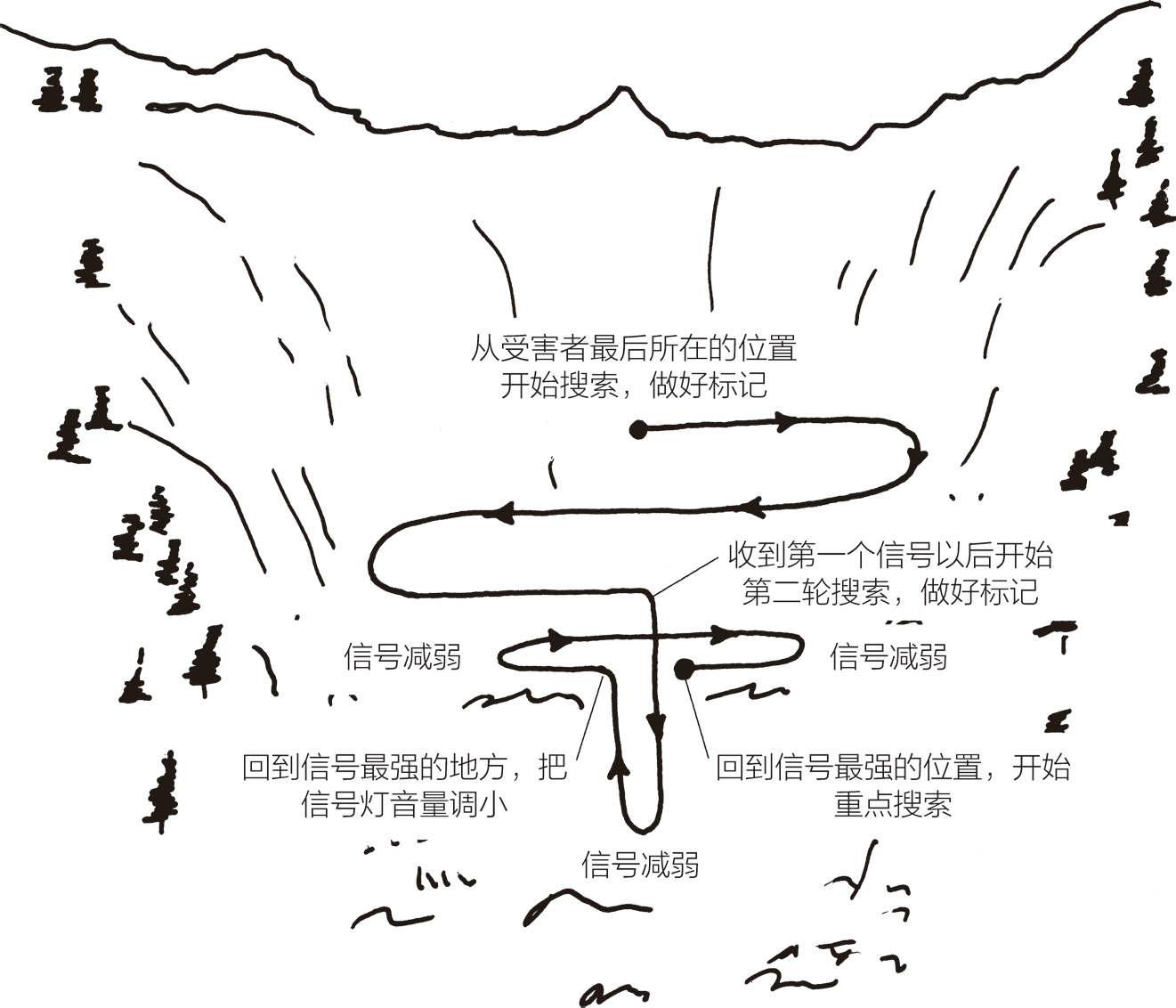 雪崩遇难人员大致搜索和仔细搜索
