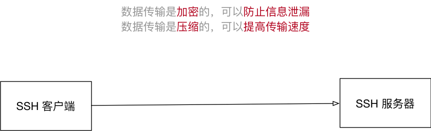 001_SSH示意图