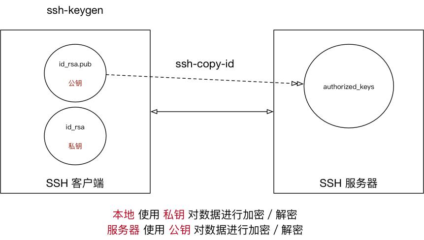003_SSH 免密码示意图