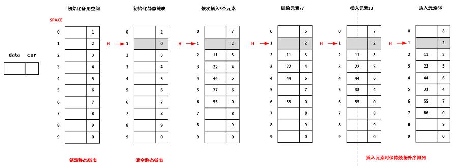 数据结构:线性表(番外)
