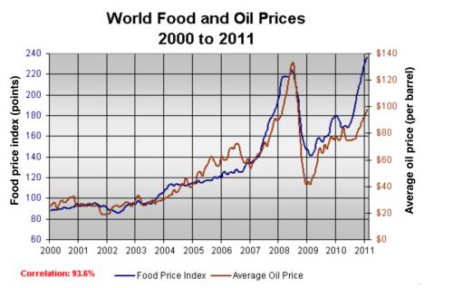 雅思写作小作文范文 雅思写作折线图(线状图) 世界食物与石油价格