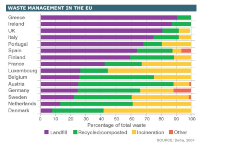 雅思写作小作文范文 雅思写作柱状图bar chart 欧国国家垃圾处理