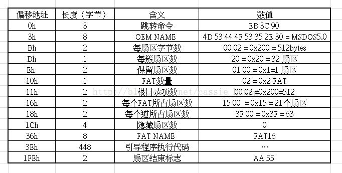 FAT16文件系统