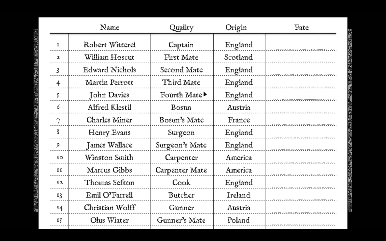 """Figure 12: """"航海日志""""上的表格,表格中记录了船员的姓名职位和国家,他们的命运需要玩家来填写"""