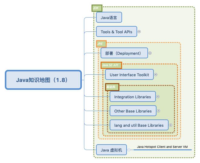 Java知识地图