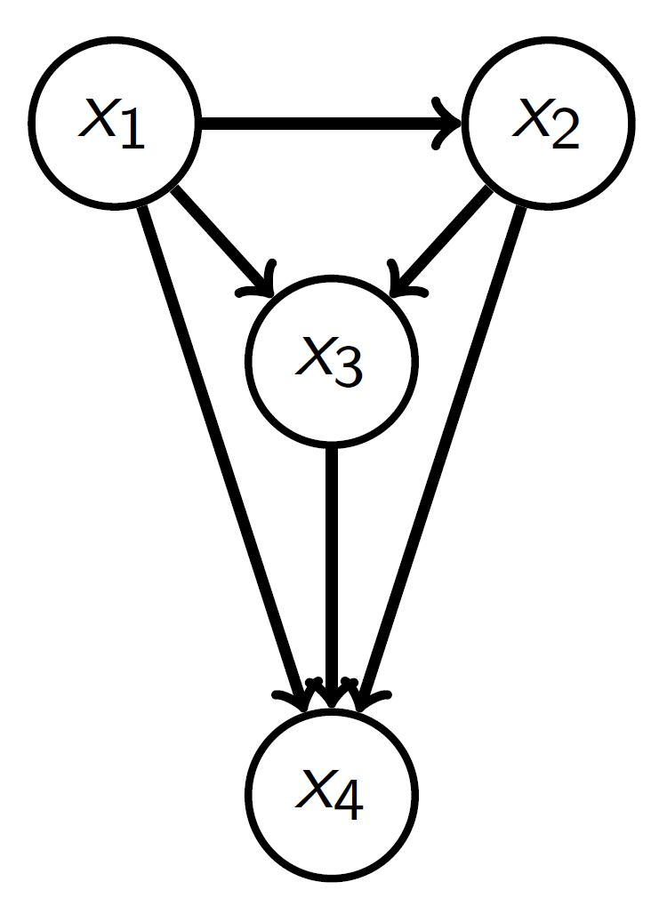 FIG3.2