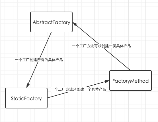 factory_relation
