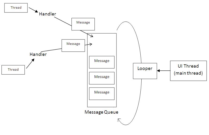 Handler框架