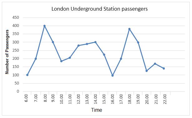 雅思写作小作文范文 雅思写作折线图(线状图) 伦敦地铁乘客