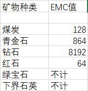 EMC对应表